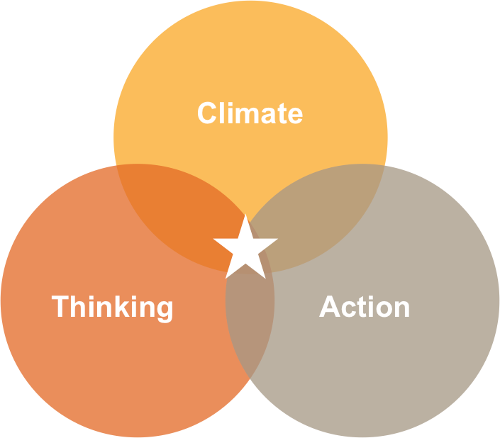 climate, thinking, action Venn diagram