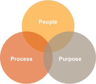 People, process, purpose Venn diagram