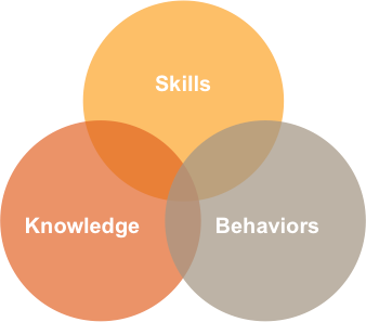 Skills, Knowledge, Behaviors Venn diagram