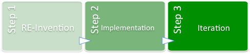 ideas to implementation